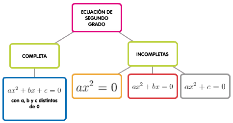 Matemáticas Ecuaciones De Segundo Grado Y Sistemas De Ecuaciones Ingeniería Informática