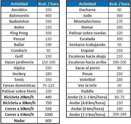 tabla-calorias-deporte