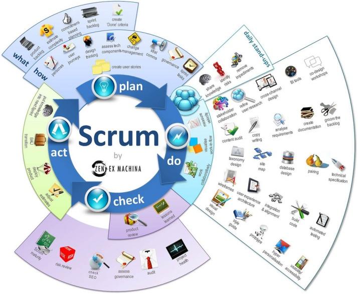 Scrum-Plan-Do-Check-Act-Diagram